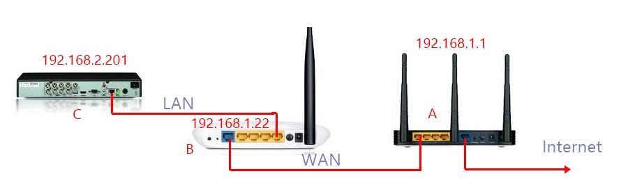So-do-LAN-WAN